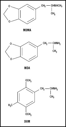 Figure 1. Phenethylamine hallucinogens.