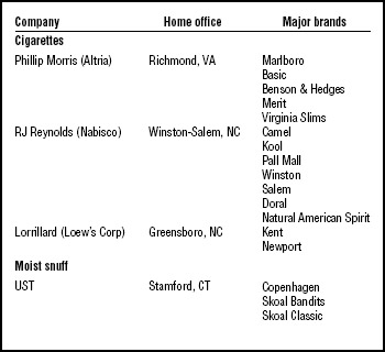 Table 1. Leading U.S. tobacco companies. Major tobacco-product manufacturers in the United States, the location of their corporate headquarters, and the major tobacco brands they market.