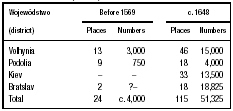 Table 1. Growth of Jewish Settlement by Places and Numbers in the Colonization Period (Poland)