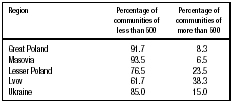 Table 2. Distribution of Jews in Poland According to Size of Communities in the 18th century