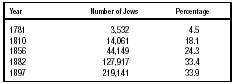 Table 4. Growth of Warsaw Jewry