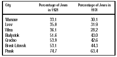 Table 6. Decrease in the Percentage of the Jews in the Total Population in the Cities of Poland in the Interwar Period