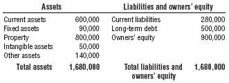 Table 1 Sample Balance Sheet