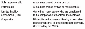 The Legal Structure of a Business