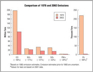 Emissions have decreased since 1970.