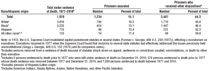Executions and other dispositions of inmates sentenced to death, by race and Hispanic origin, 19772010