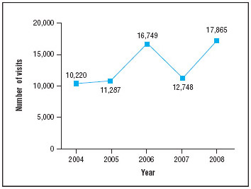 Number of emergency department visits involving ecstasy, 2004-2008.