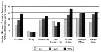 Product Shortage 1977-79 SOURCE: Exhibitor Relations Corp.