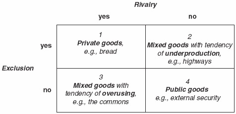 Figure 2 Exclusion and Rivalry With Public Goods, Mixed Goods, and Private Goods