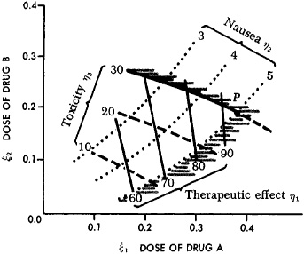 Uses of response surface methodology