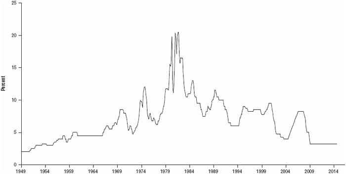 FIGURE 1.9 Bank prime loan rate, January 1949–July 2014