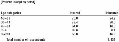 TABLE 1.2 Health insurance coverage, by age, September 2013