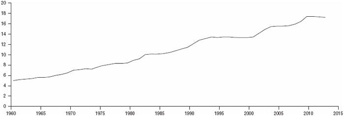 FIGURE 1.14 National health expenditures as percentage of gross domestic product, 1960–2012