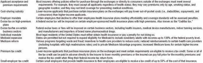 TABLE 1.4 Major provisions of the Patient Protection and Affordable Care Act