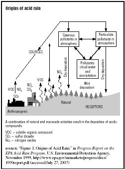 Origins of acid rain  SOURCE: Figure 1. Origins of Acid Rain, in Progress Report on the EPA Acid Rain Program, U.S. Environmental Protection Agency, November 1999, http:www.epa.govairmarketsprogressdocs1999report.