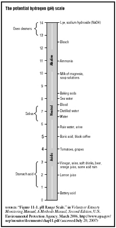 The potential hydrogen (pH) scale  SOURCE: Figure 11-1. pH Range Scale, in Volunteer Estuary Monitoring Manual, A Methods Manual, Second Edition, U.S. Environmental Protection Agency, March 2006, http:www.epa.