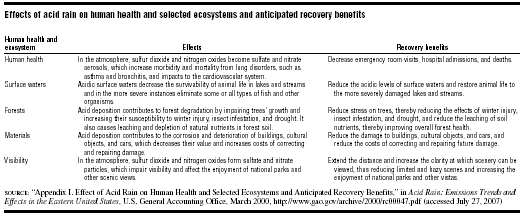 Effects of acid rain on human health and selected ecosystems and anticipated recovery benefits  SOURCE: Appendix I. Effect of Acid Rain on Human Health and Selected Ecosystems and Anticipated Recovery Benefits, in Acid Rain: