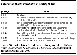 Generalized short-term effects of acidity on fish  SOURCE: Generalized Short-Term Effects of Acidity on Fish, in National Water Quality Inventory: 1998 Report to Congress, U.S. Environmental Protection Agency, June 2000