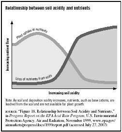 Relationship between soil acidity and nutrients  SOURCE: Figure 18. Relationship between Soil Acidity and Nutrients, in Progress Report on the EPA Acid Rain Program, U.S.