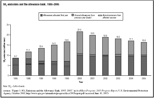 SO2 emissions and the allowance bank, 19952005  SOURCE: Figure 3. SO2 Emissions and the Allowance Bank, 19952005, in Acid Rain Program: 2005 Progress Report, U.S.