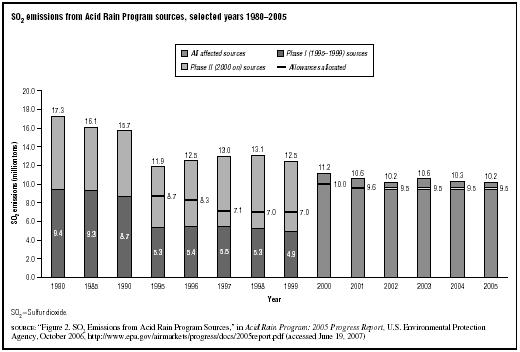 SO2 emissions from Acid Rain Program sources, selected years 19802005  SOURCE: Figure 2. SO2 Emissions from Acid Rain Program Sources, in Acid Rain Program: 2005 Progress Report, U.S.