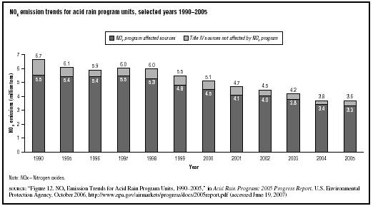 NOx emission trends for acid rain program units, selected years 19902005  SOURCE: Figure 12. NOx Emission Trends for Acid Rain Program Units, 19902005, in Acid Rain Program: 2005 Progress Report, U.S.