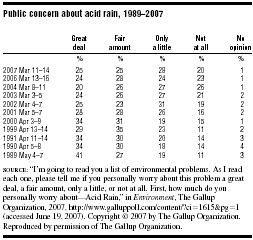 Public concern about acid rain, 19892007  SOURCE: Im going to read you a list of environmental problems.