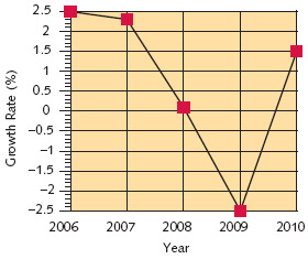 Yearly Growth Rate This economic indicator tells by what percent the economy has increased or decreased when compared with the previous year.
