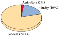 Components of the Economy This pie chart shows how much of the countrys economy is devoted to agriculture (includes forestry, hunting, and fishing), industry or services.