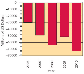 Yearly Balance of Trade The balance of trade is the difference between what a country sells to other countries (its exports) and what it buys (its imports). If a country imports more than it exports, it has a negative balance of trade (a trade