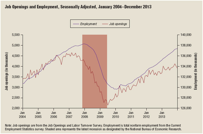 Since the recession of 2008–09, there has been an upswing in the number of available job openings.