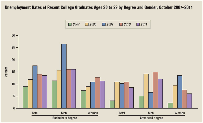 When entering the workforce directly from college, be aware that you will be competing with other recent graduates for open positions.