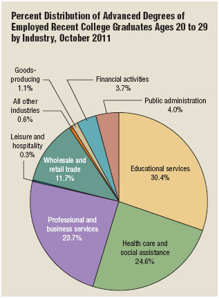 In 2011 the top three job sectors most heavily targeted by recent college graduates with advanced degrees were: (1) Educational Services; (2) Health Care and Social Assistance; and (3) Professional and Business Services.