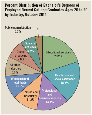 In 2011 the top three job sectors most heavily targeted by recent college graduates with bachelor's degrees were Educational Services; Health Care and Social Assistance; and Professional and Business Services, respectively.