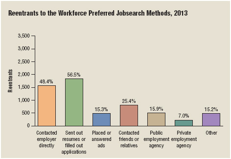 The top two job search methods by those reentering the workforce in 2013 were (1) sending out resumes and/or filling out applications and (2) contacting the prospective employer directly.