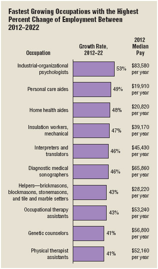 Many of the fastest-growing job fields are in the health-related service industry.