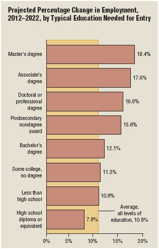 Except for those with high school diplomas or equivalents or lower, the level of education needed for entry-level jobs is expected to grow through 2022.