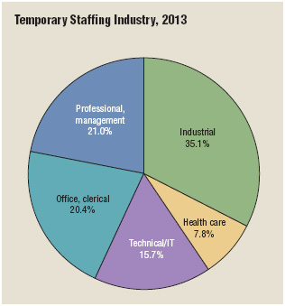 The temporary staffing industry operates in several key employment sectors.