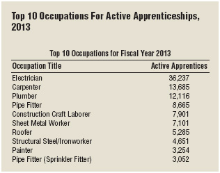 Skilled trades are among the top occupations offering registered apprenticeships.