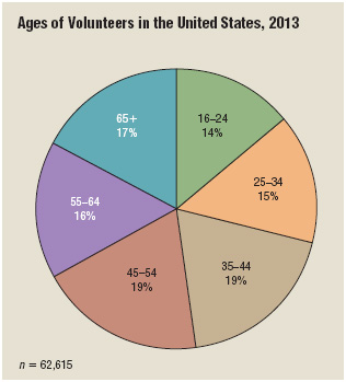 Interestingly, the percentage of volunteers in any given age spread does not vary all that much.