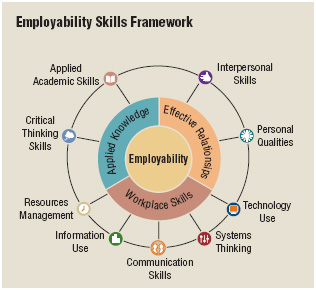 When you perform a skills audit, you get a better understanding of your strengths and weaknesses as well as identify the skills you possess that could be of value to potential employers.