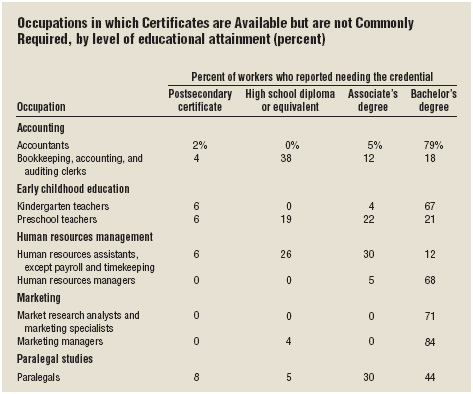 Although there are certifications available in various career fields, not all are mandatory as this table shows.