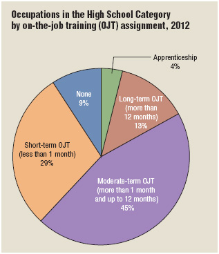 The majority of occupations for high school graduates include 1 to 12 months of on-the-job training.