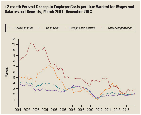 The employer costs-per-hour-worked for employee benefits has decreased over the past decade.