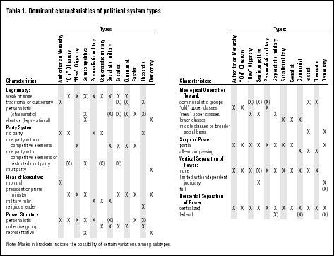 Table 1. Dominant characteristics of political system types SOURCE: Courtesy of the author
