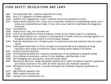 FOOD SAFETY REGULATIONS AND LAWS