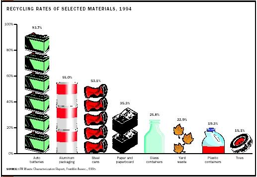 Recycling Rates of Selected Materials, 1994