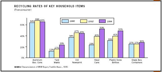 Recycling Rates of Key Household Items (Post-consumer)