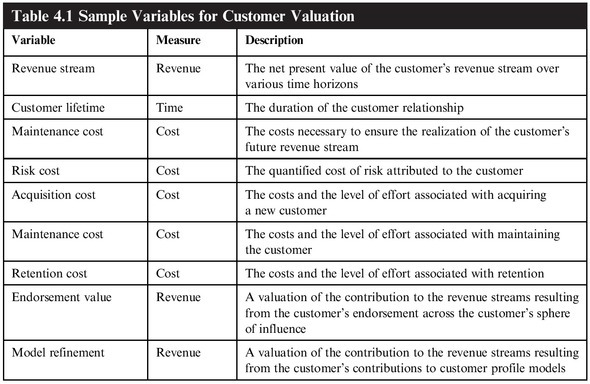 Table 4.1 Sample Variables for Customer Valuation