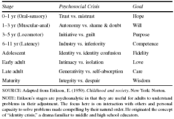 Table 1 Eriksons Eight Stages of Man SOURCE: Adapted from Erikson, E. (1950). Childhood and society. New York: Norton.